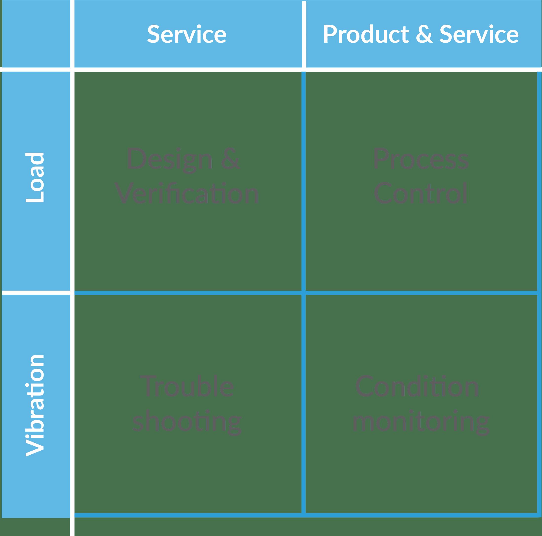 Four quadrants load sensing